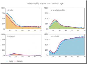 relationship-status-vs-age-grid3_thumb