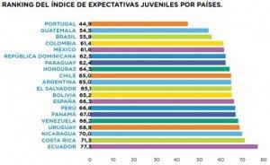 Fuente: Primera Encuesta Iberoamericana de Juventudes