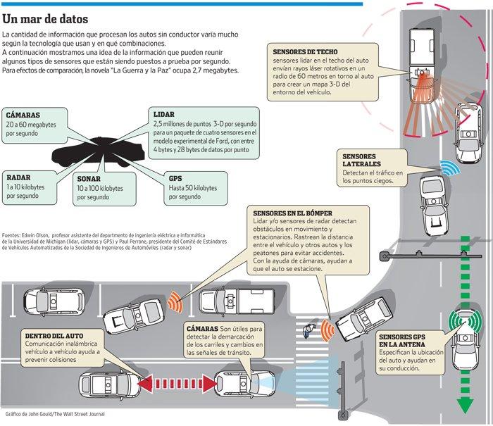 autos sin conductor