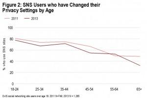 La gráfica muestra los usuarios que han cambiado la configuración de privacidad por edades en 2011 y 2013 / Oxford Internet Institute